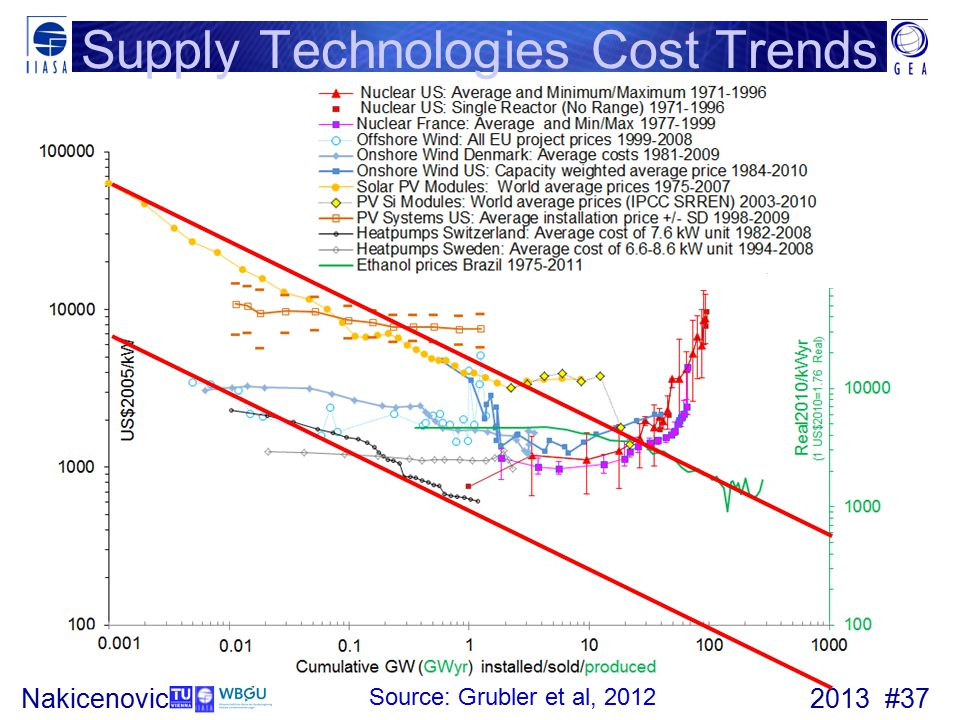 2013 #37Nakicenovic Supply Technologies Cost Trends Source: Grubler et al, 2012