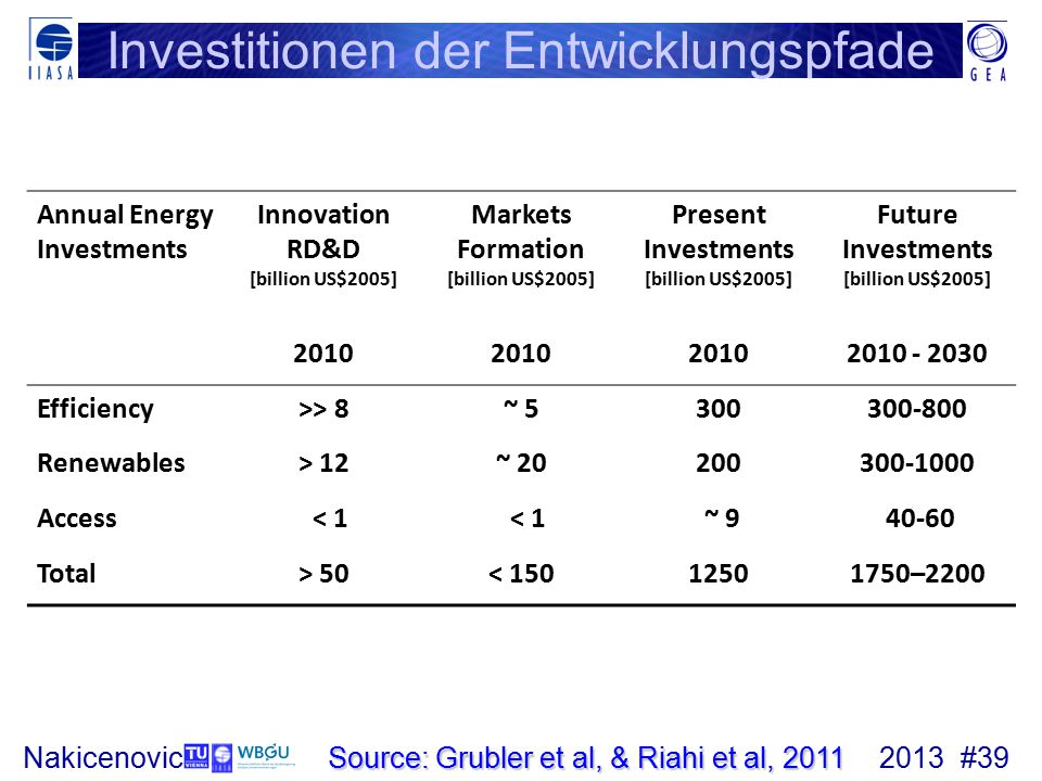 2013 #39Nakicenovic Annual Energy Investments Innovation RD&D [billion US$2005] Markets Formation [billion US$2005] Present Investments [billion US$2005] Future Investments [billion US$2005] 2010 2010 - 2030 Efficiency>> 8~ 5300300-800 Renewables> 12~ 20200300-1000 Access < 1 ~ 9 40-60 Total> 50< 15012501750–2200 Source: Grubler et al, & Riahi et al, 2011 Investitionen der Entwicklungspfade