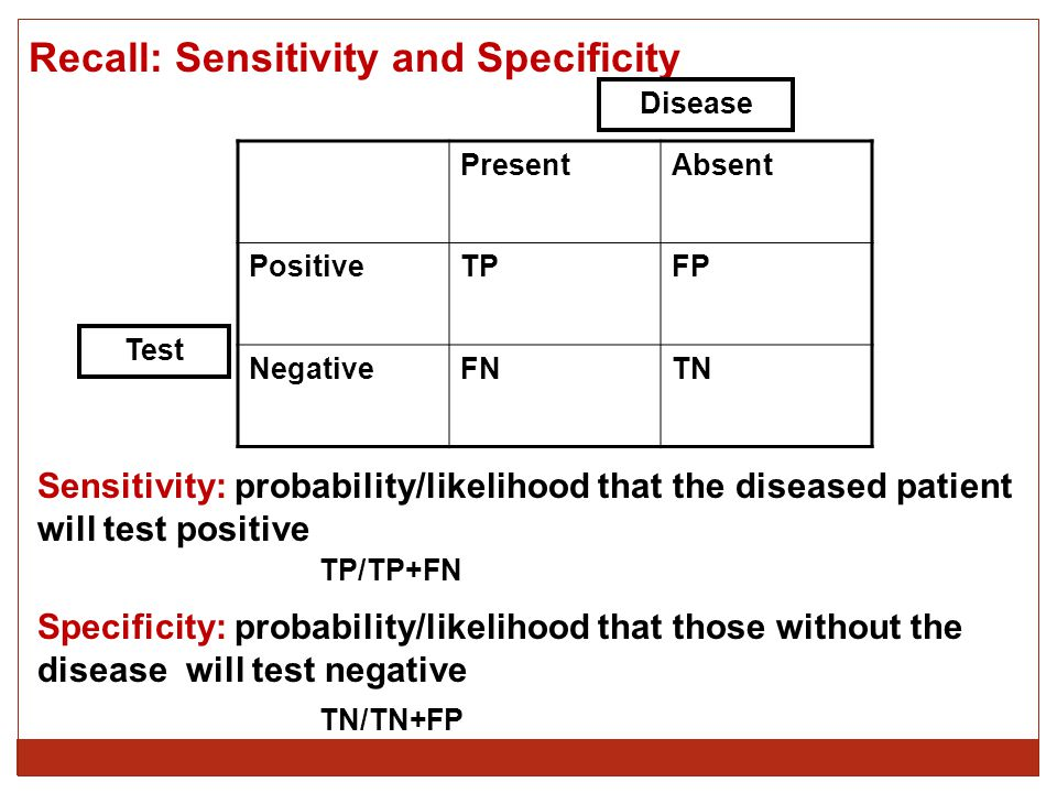 Recall: Sensitivity and Specificity PresentAbsent PositiveTPFP NegativeFNTN Disease Test Sensitivity: probability/likelihood that the diseased patient will test positive Specificity: probability/likelihood that those without the disease will test negative TP/TP+FN TN/TN+FP