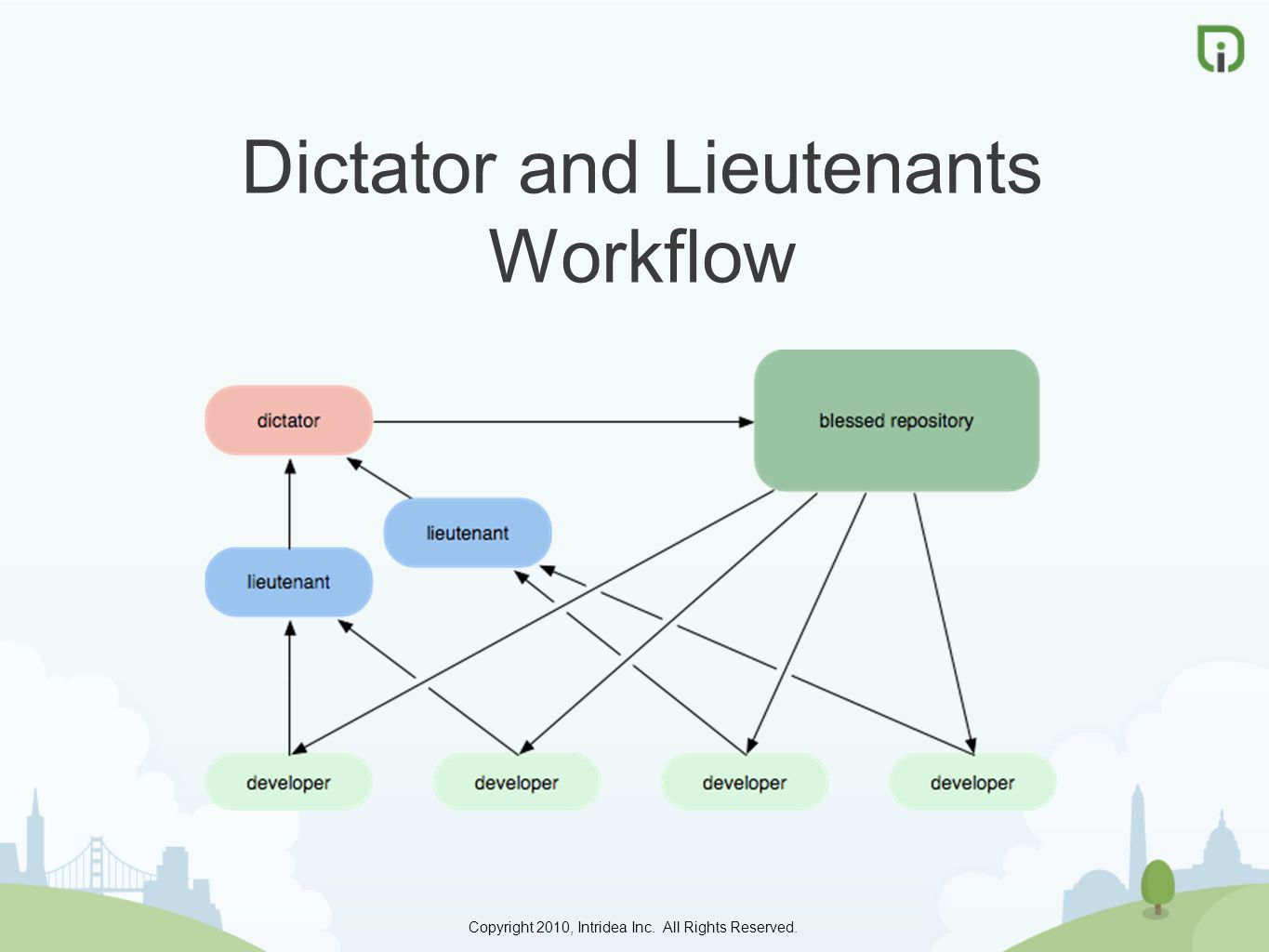 Copyright 2010, Intridea Inc. All Rights Reserved. Dictator and Lieutenants Workflow