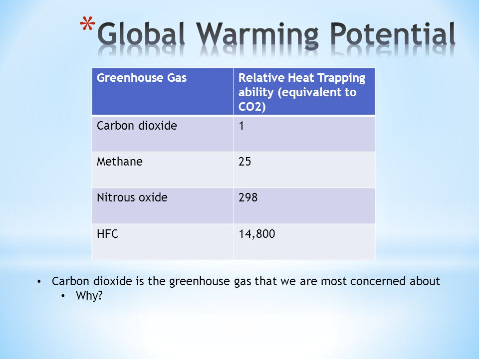 Greenhouse GasRelative Heat Trapping ability (equivalent to CO2) Carbon dioxide1 Methane25 Nitrous oxide298 HFC14,800 Carbon dioxide is the greenhouse gas that we are most concerned about Why