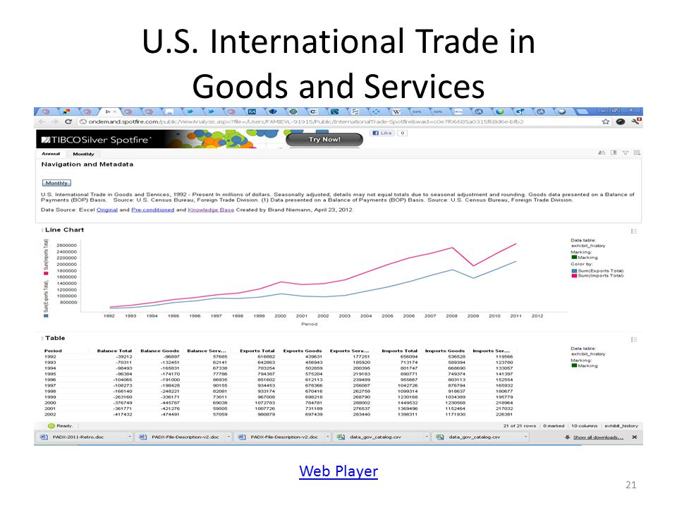 U.S. International Trade in Goods and Services 21 Web Player