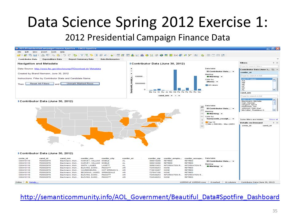 Data Science Spring 2012 Exercise 1: 2012 Presidential Campaign Finance Data 35 http://semanticommunity.info/AOL_Government/Beautiful_Data#Spotfire_Dashboard