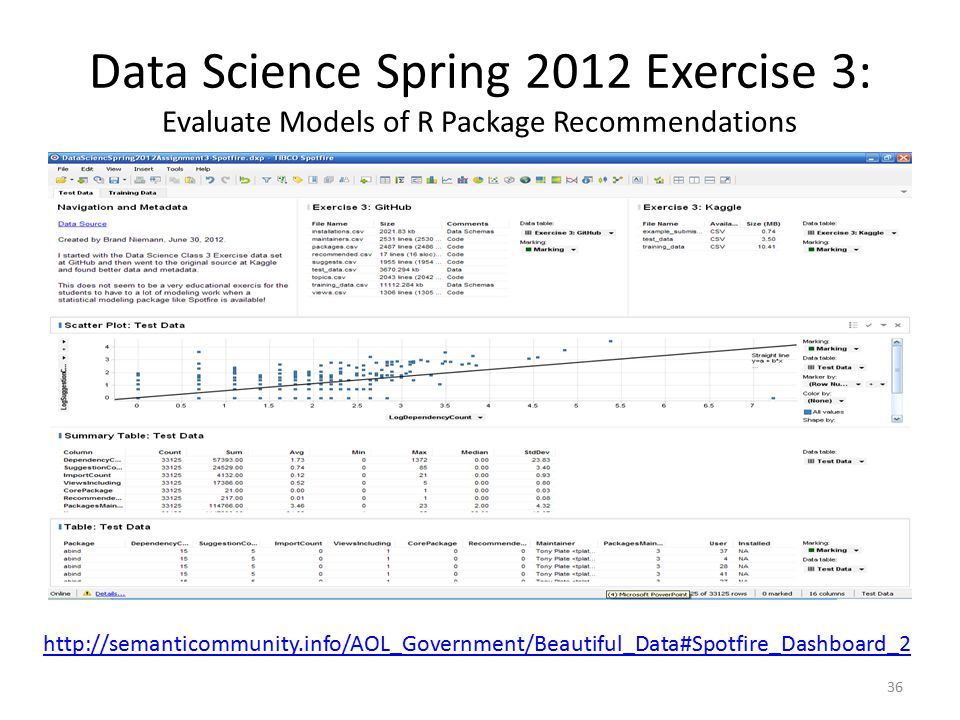 Data Science Spring 2012 Exercise 3: Evaluate Models of R Package Recommendations 36 http://semanticommunity.info/AOL_Government/Beautiful_Data#Spotfire_Dashboard_2