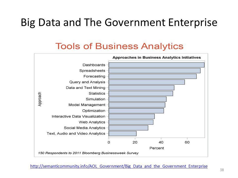 Big Data and The Government Enterprise 38 http://semanticommunity.info/AOL_Government/Big_Data_and_the_Government_Enterprise