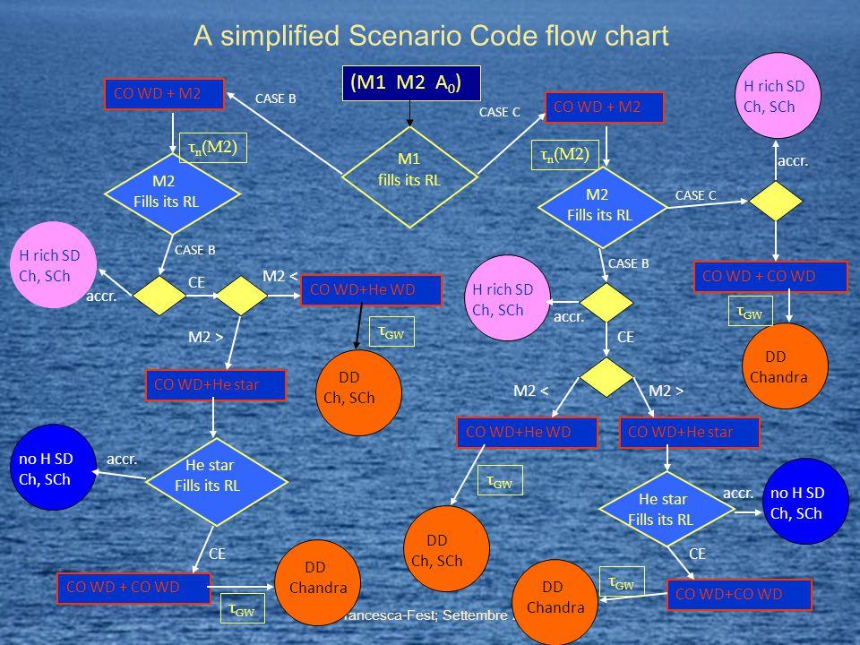 A simplified Scenario Code flow chart M1 fills its RL CO WD + M2 CO WD + CO WD CO WD+He WDCO WD+He star CO WD+CO WD CO WD + M2 CO WD+He WD CO WD+He star CO WD + CO WD M2 Fills its RL H rich SD Ch, SCh DD Ch, SCh no H SD Ch, SCh He star Fills its RL DD Chandra H rich SD Ch, SCh DD Chandra H rich SD Ch, SCh DD Ch, SCh M2 Fills its RL He star Fills its RL no H SD Ch, SCh DD Chandra CASE B CASE C CASE B CE accr.