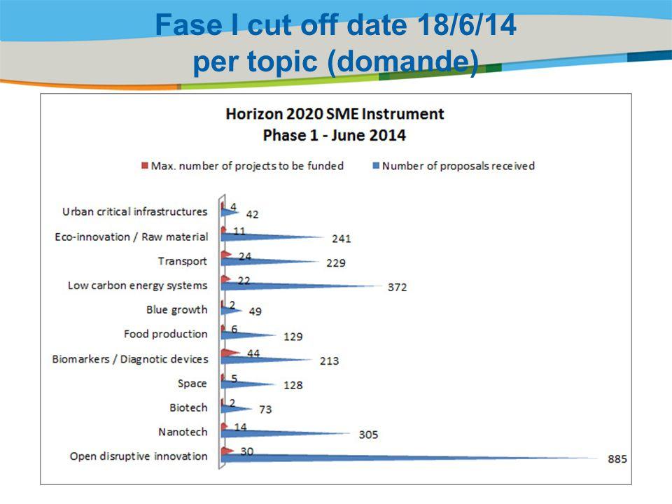 Title of the presentation | Date |‹#› Fase I cut off date 18/6/14 per topic (domande)