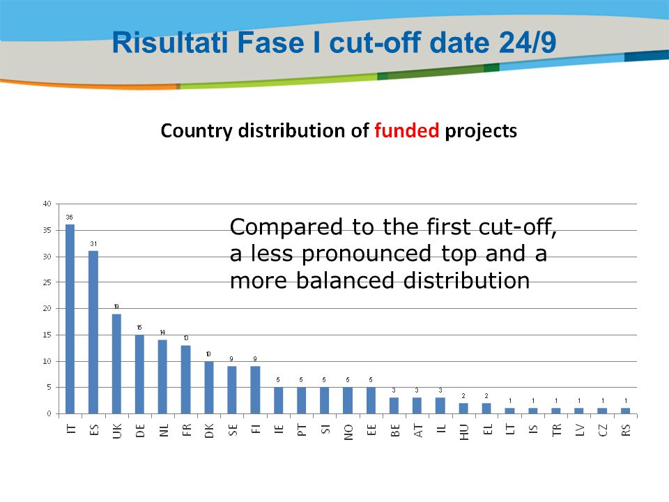 Title of the presentation | Date |‹#› Compared to the first cut-off, a less pronounced top and a more balanced distribution Risultati Fase I cut-off d