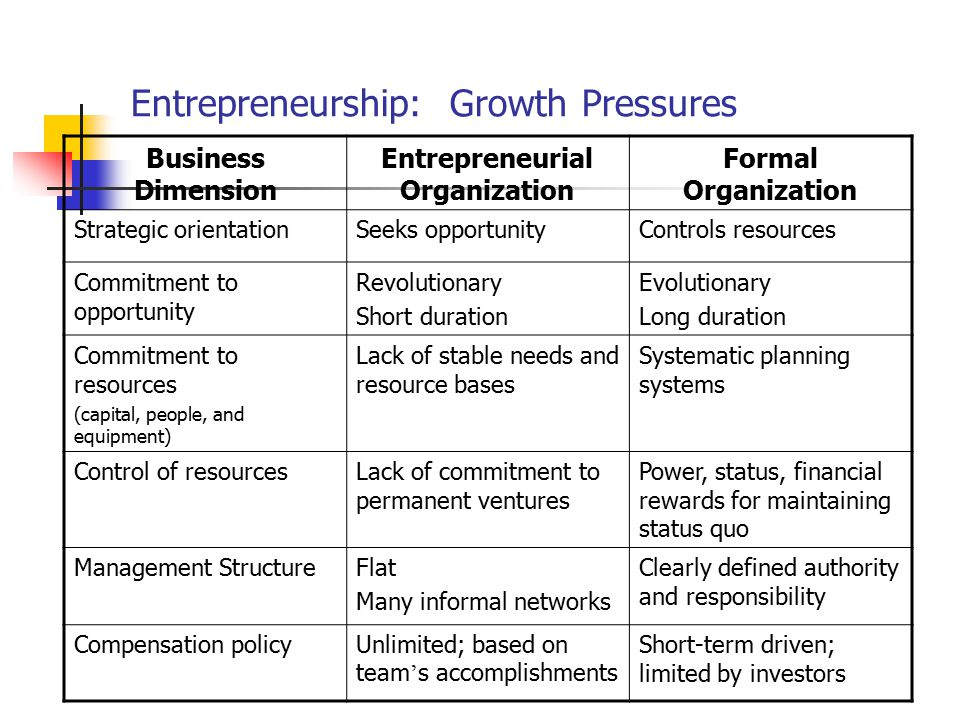 Entrepreneurship: Growth Pressures Business Dimension Entrepreneurial Organization Formal Organization Strategic orientationSeeks opportunityControls