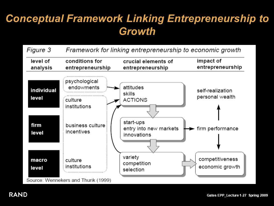 Gates EPP_Lecture 1-27 Spring 2009 Conceptual Framework Linking Entrepreneurship to Growth