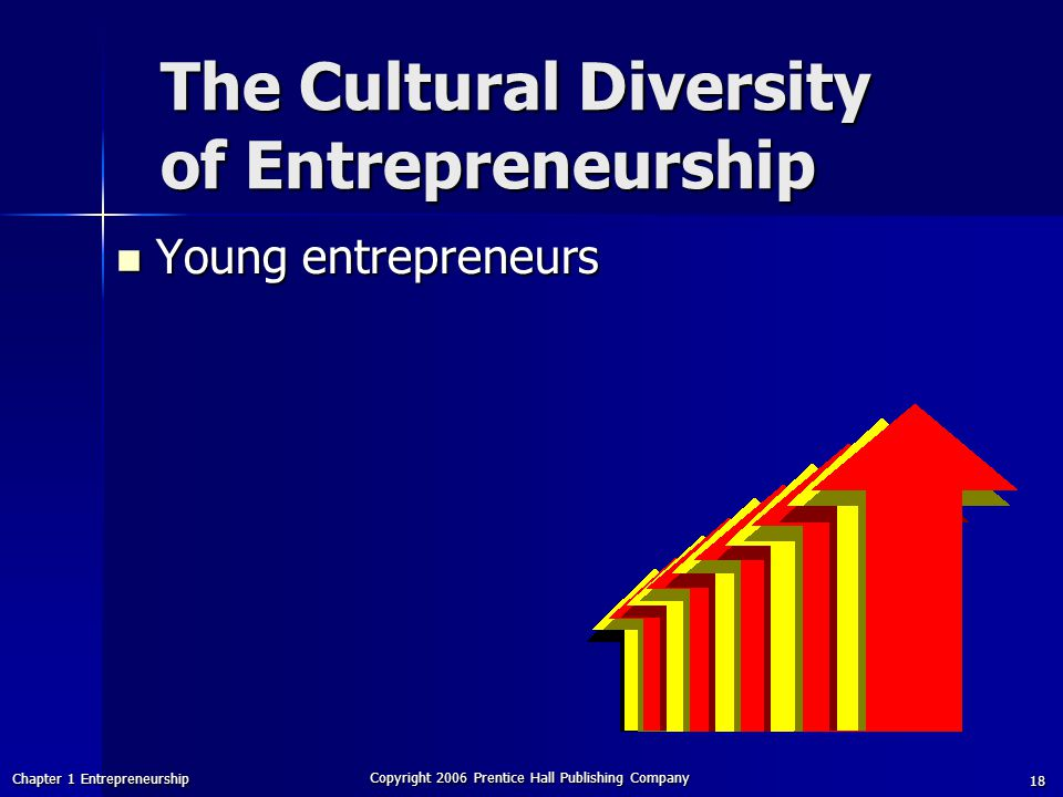 Chapter 1 Entrepreneurship Copyright 2006 Prentice Hall Publishing Company 18 The Cultural Diversity of Entrepreneurship Young entrepreneurs Young entrepreneurs