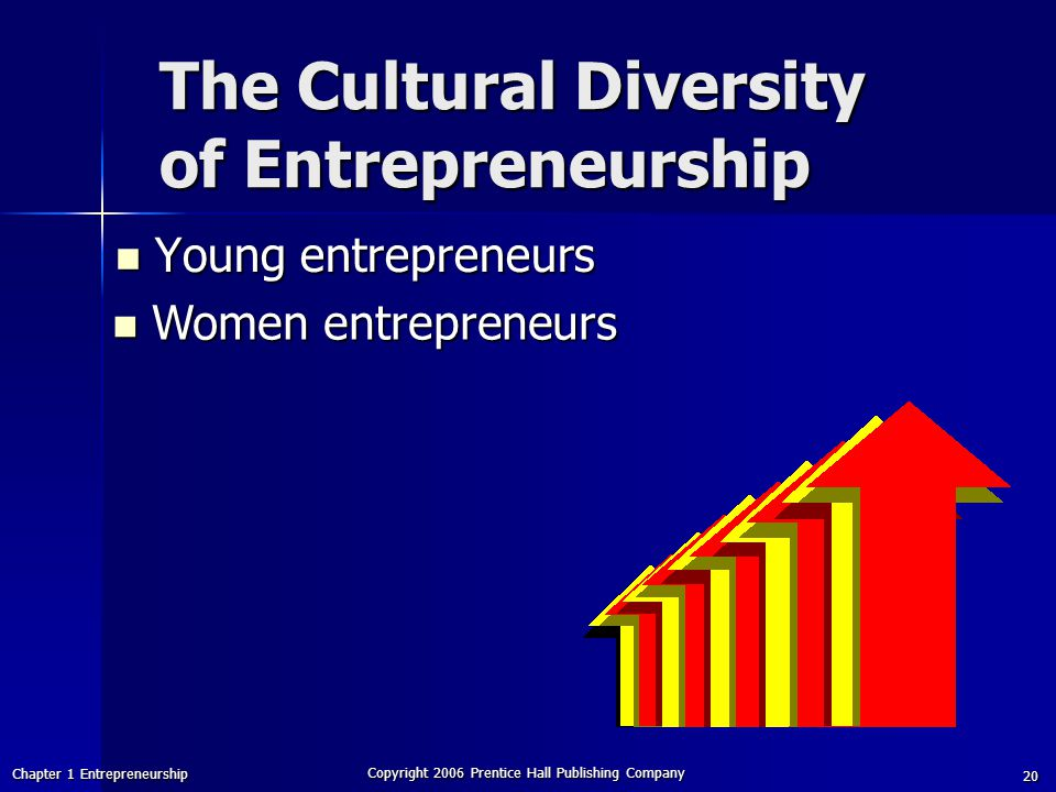 Chapter 1 Entrepreneurship Copyright 2006 Prentice Hall Publishing Company 20 The Cultural Diversity of Entrepreneurship Young entrepreneurs Young entrepreneurs Women entrepreneurs Women entrepreneurs