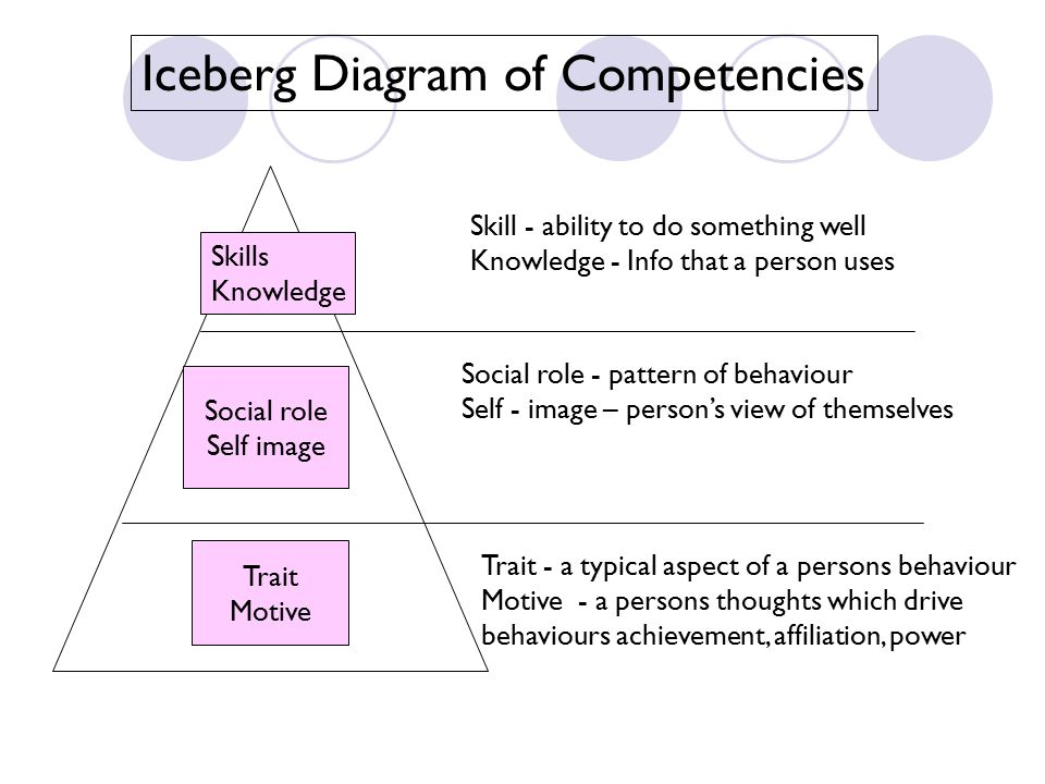 Iceberg Diagram of Competencies Skills Knowledge Social role Self image Trait Motive Skill - ability to do something well Knowledge - Info that a pers