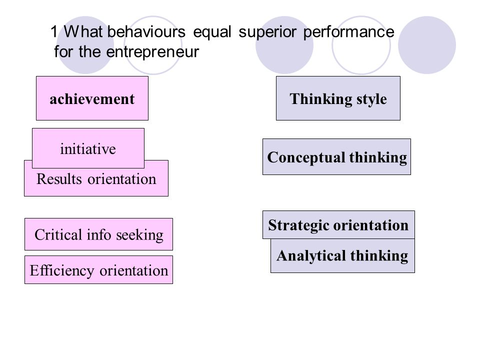 1 What behaviours equal superior performance for the entrepreneur achievementThinking style Results orientation initiative Efficiency orientation Critical info seeking Analytical thinking Conceptual thinking Strategic orientation