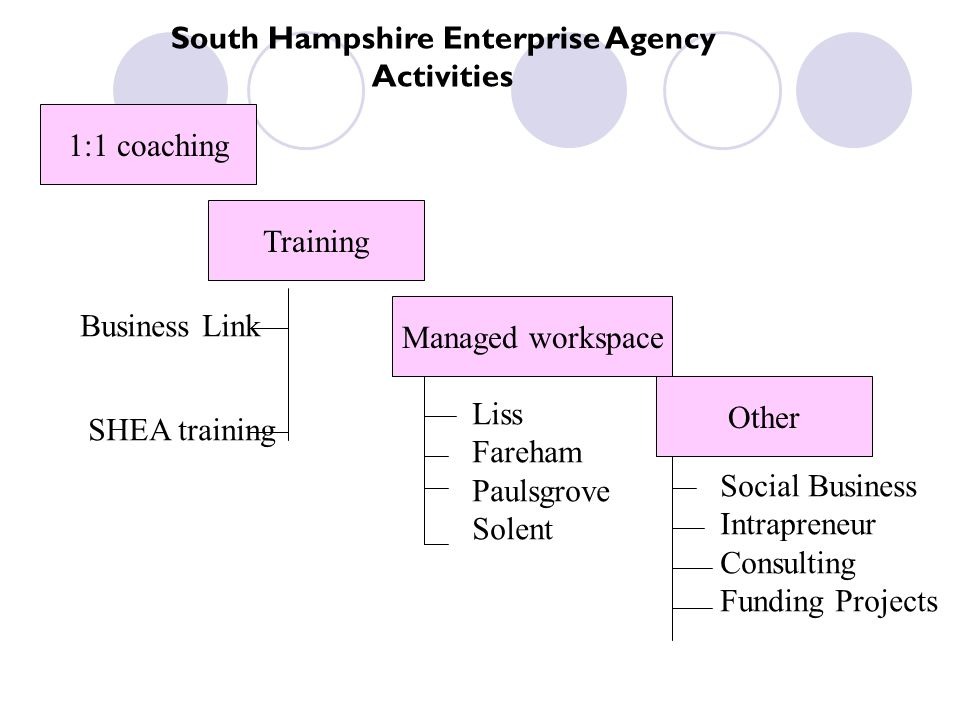 South Hampshire Enterprise Agency Activities 1:1 coaching Training Managed workspace Other Liss Fareham Paulsgrove Solent Business Link SHEA training Social Business Intrapreneur Consulting Funding Projects