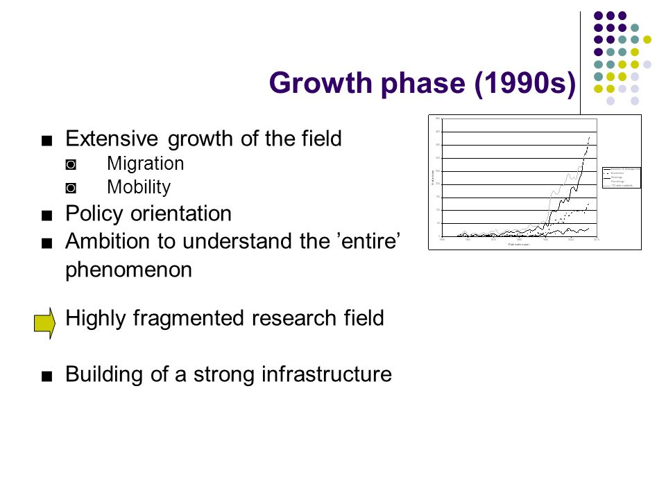 Growth phase (1990s) ■Extensive growth of the field ◙Migration ◙Mobility ■ Policy orientation ■Ambition to understand the 'entire' phenomenon Highly f