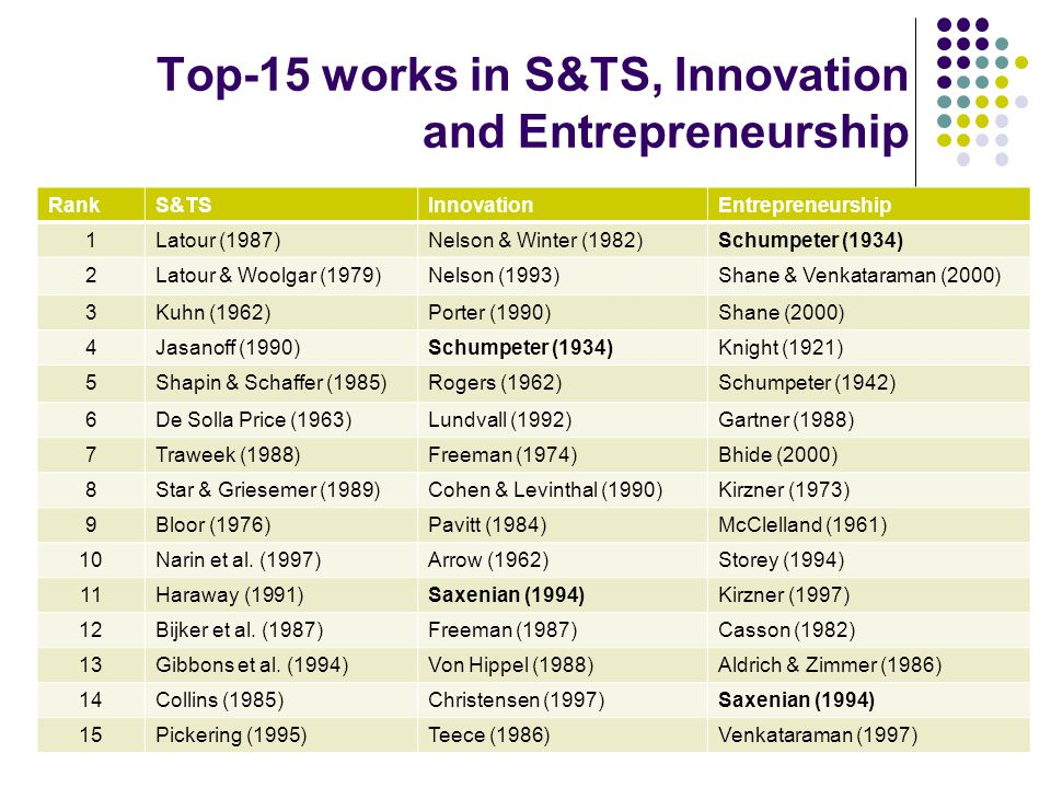 Top-15 works in S&TS, Innovation and Entrepreneurship RankS&TSInnovationEntrepreneurship 1Latour (1987)Nelson & Winter (1982)Schumpeter (1934) 2Latour