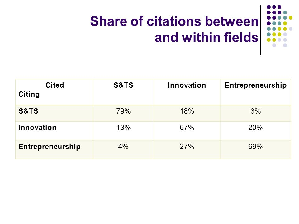Share of citations between and within fields Cited Citing S&TSInnovationEntrepreneurship S&TS79%18%3% Innovation13%67%20% Entrepreneurship4%27%69%