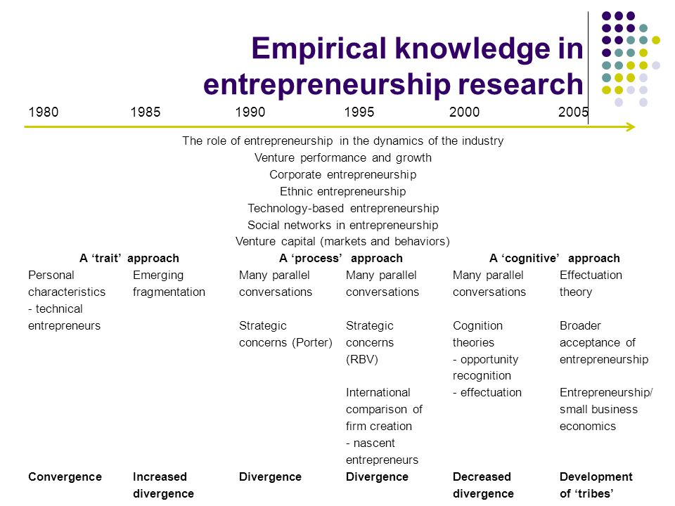 Empirical knowledge in entrepreneurship research 1980 1985 1990 1995 2000 2005 The role of entrepreneurship in the dynamics of the industry Venture pe