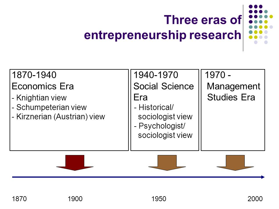 Three eras of entrepreneurship research 1870-1940 1940-1970 1970 - Economics Era Social ScienceManagement - Knightian view Era Studies Era - Schumpete