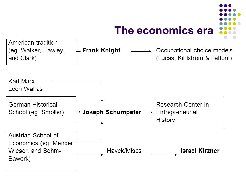The economics era American tradition (eg. Walker, Hawley,Frank KnightOccupational choice models and Clark)(Lucas, Kihlstrom & Laffont) Karl Marx Leon