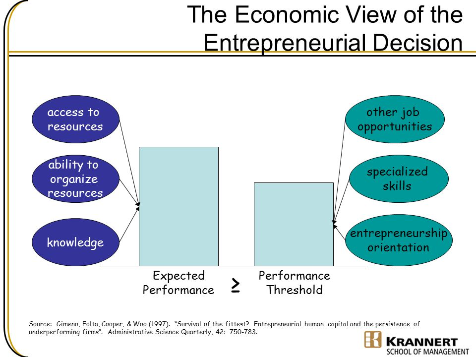 The Economic View of the Entrepreneurial Decision Expected Performance Threshold ≥ access to resources ability to organize resources knowledge Source: