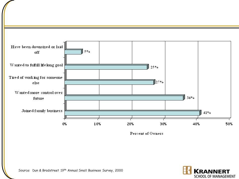 Source: Dun & Bradstreet 19 th Annual Small Business Survey, 2000