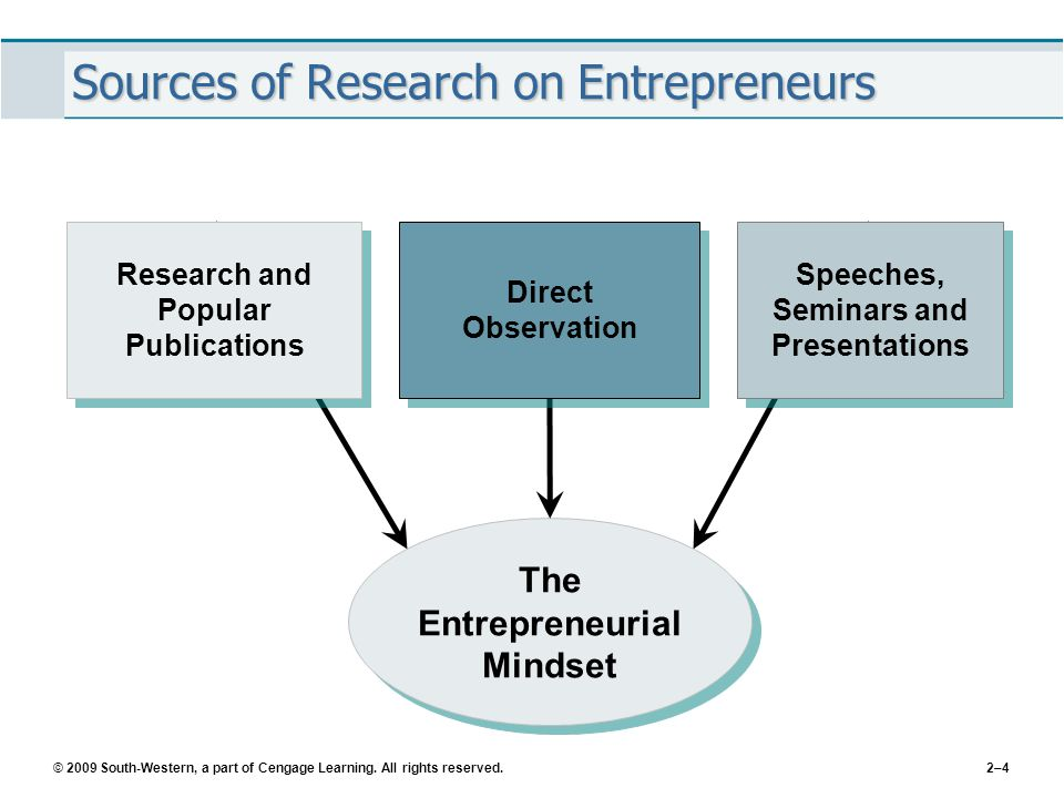 © 2009 South-Western, a part of Cengage Learning. All rights reserved.2–4 Sources of Research on Entrepreneurs The Entrepreneurial Mindset Speeches, S
