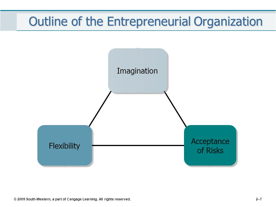 © 2009 South-Western, a part of Cengage Learning. All rights reserved.2–7 Outline of the Entrepreneurial Organization Imagination Flexibility Acceptan