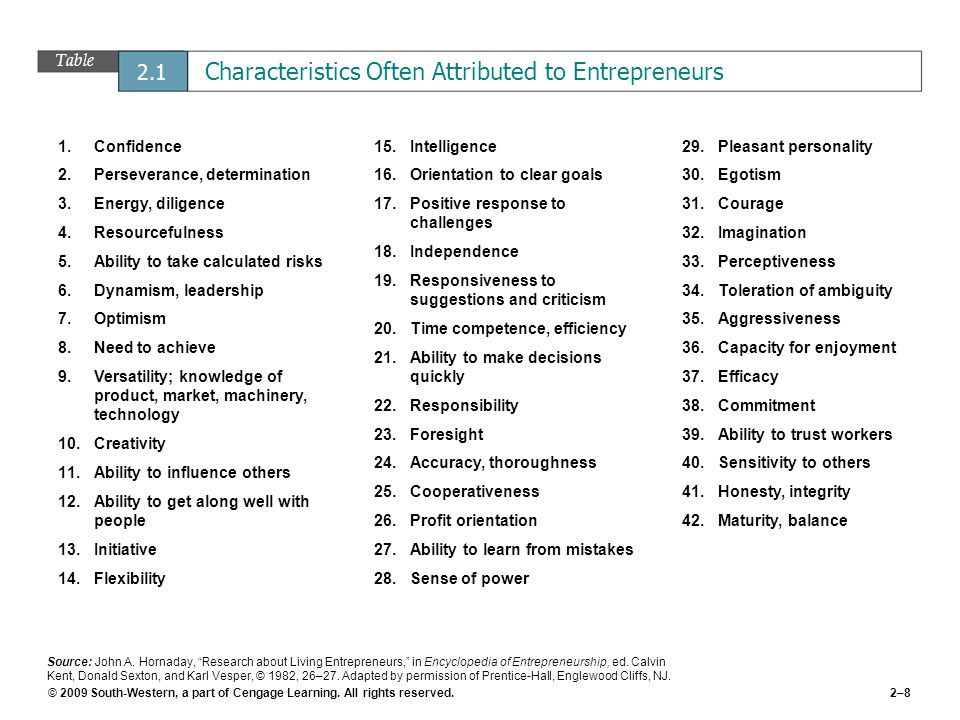 © 2009 South-Western, a part of Cengage Learning. All rights reserved.2–8 Table 2.1 Characteristics Often Attributed to Entrepreneurs Source: John A.