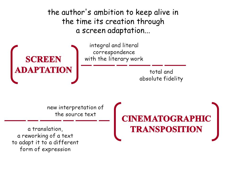 the author's ambition to keep alive in the time its creation through a screen adaptation... integral and literal correspondence with the literary work