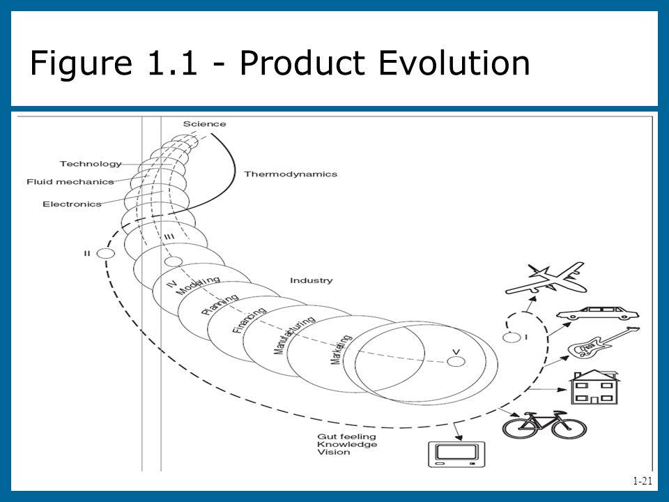 1-21 Figure 1.1 - Product Evolution