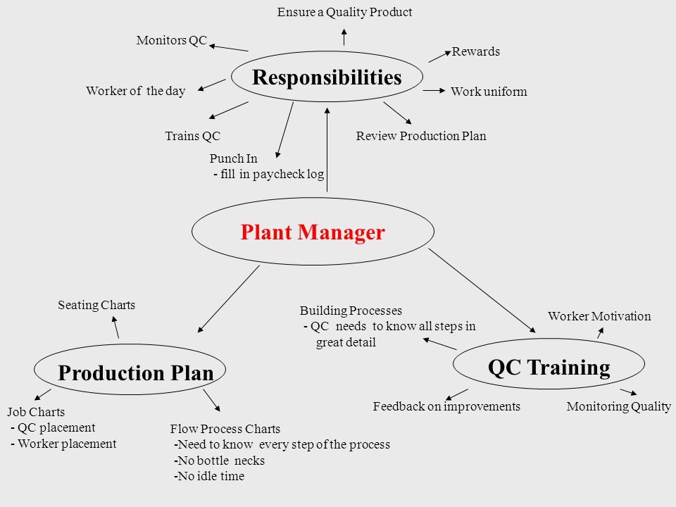 Plant Manager Responsibilities Production Plan Seating Charts Job Charts - QC placement - Worker placement Flow Process Charts -Need to know every step of the process -No bottle necks -No idle time Trains QCReview Production Plan Monitors QC Ensure a Quality Product Worker of the day Rewards QC Training Building Processes - QC needs to know all steps in great detail Monitoring Quality Worker Motivation Feedback on improvements Work uniform Punch In - fill in paycheck log