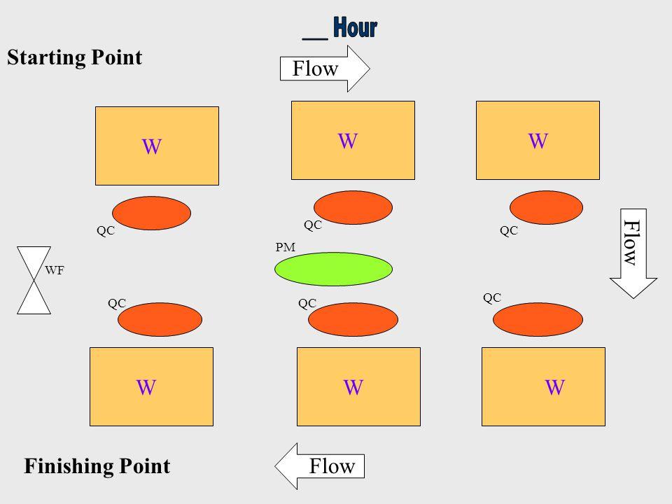 Starting Point Finishing Point WF PM QC W WW WW W Flow