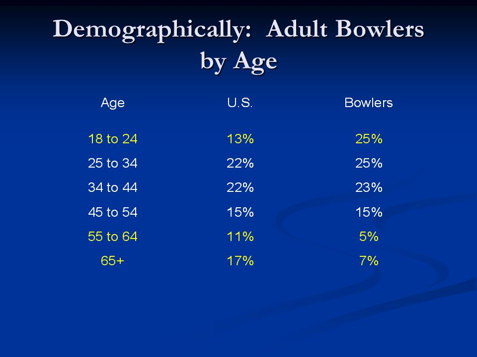 Demographically: Adult Bowlers by Age