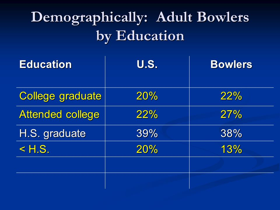 Demographically: Adult Bowlers by Education EducationU.S.Bowlers College graduate 20%22% Attended college 22%27% H.S.