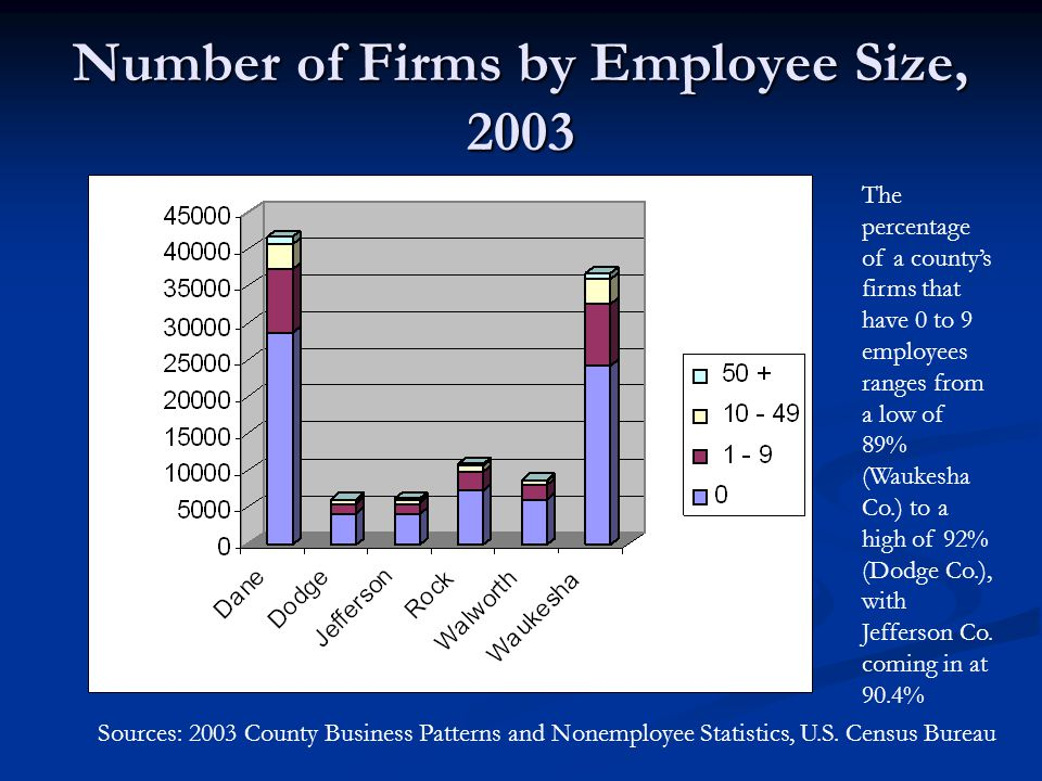 Number of Firms by Employee Size, 2003 The percentage of a county's firms that have 0 to 9 employees ranges from a low of 89% (Waukesha Co.) to a high of 92% (Dodge Co.), with Jefferson Co.