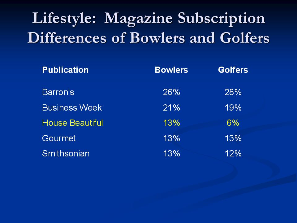 Lifestyle: Magazine Subscription Differences of Bowlers and Golfers