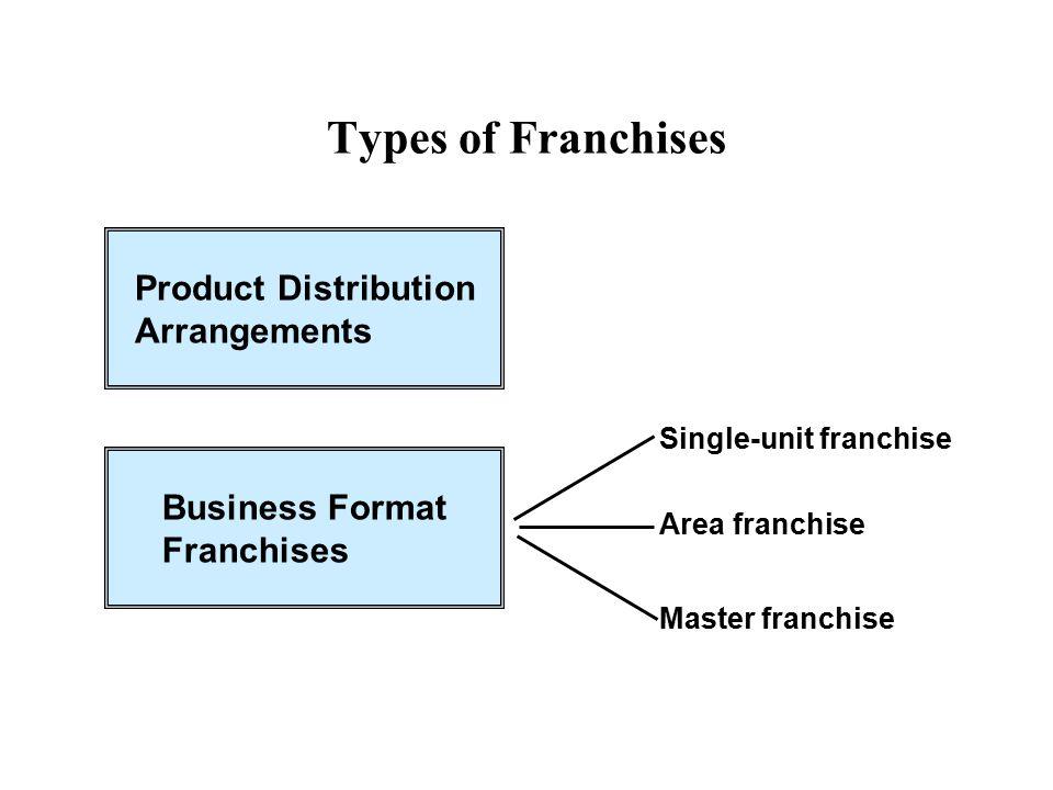 Types of Franchises Product Distribution Arrangements Business Format Franchises Single-unit franchise Area franchise Master franchise