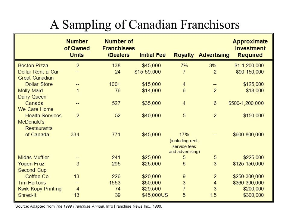 A Sampling of Canadian Franchisors Boston Pizza2138$45,0007%3%$1-1,200,000 Dollar Rent-a-Car--24$15-59,00072 $90-150,000 Great Canadian Dollar Store--
