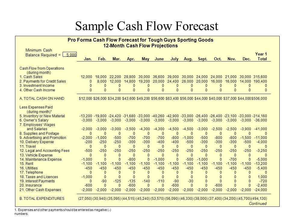 Sample Cash Flow Forecast Year 1 Jan.Feb.Mar.Apr.MayJuneJulyAug.Sept.Oct.Nov.Dec. Total Cash Flow from Operations (during month) 1. Cash Sales12,00018