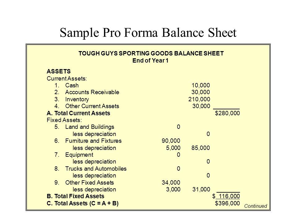 Sample Pro Forma Balance Sheet ASSETS Current Assets: 1.Cash10,000 2.Accounts Receivable30,000 3.Inventory210,000 4.Other Current Assets30,000________