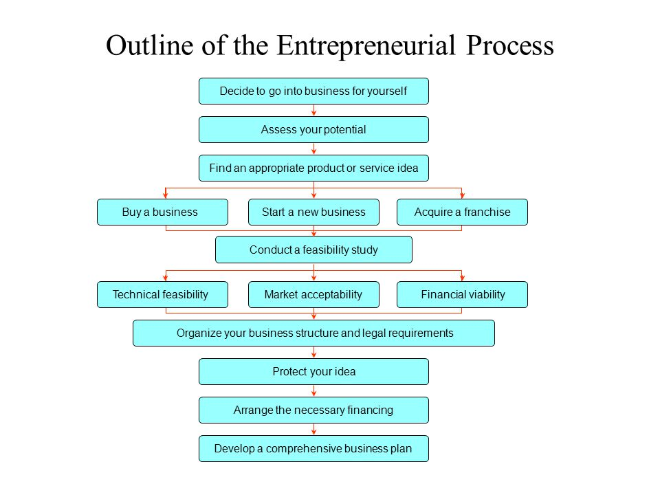 Myths About Entrepreneurship Myth 1Entrepreneurs are born, not made.