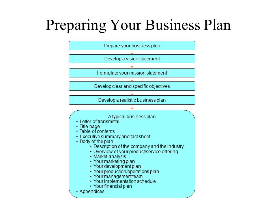 Preparing Your Business Plan Prepare your business plan Develop a vision statement Formulate your mission statement Develop clear and specific objecti