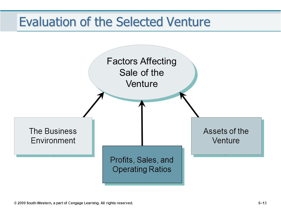 © 2009 South-Western, a part of Cengage Learning. All rights reserved.6–13 Evaluation of the Selected Venture Factors Affecting Sale of the Venture As
