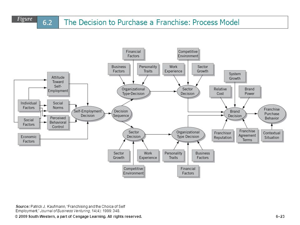 © 2009 South-Western, a part of Cengage Learning. All rights reserved.6–23 Figure 6.2 The Decision to Purchase a Franchise: Process Model Source: Patr