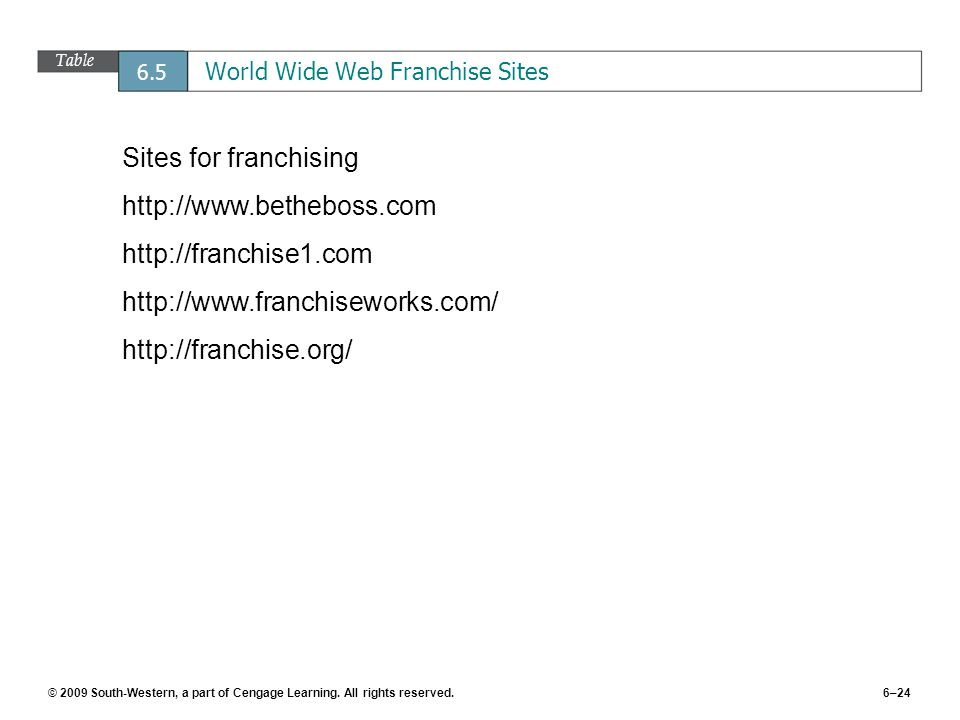 © 2009 South-Western, a part of Cengage Learning. All rights reserved.6–24 Table 6.5 World Wide Web Franchise Sites Sites for franchising http://www.b