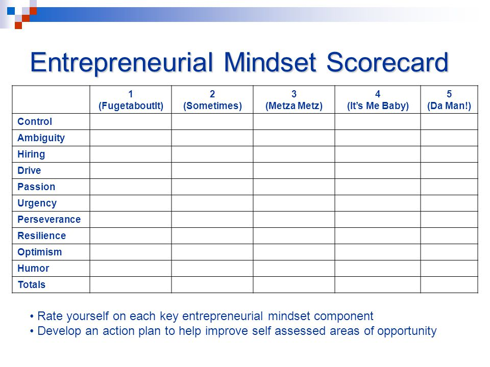 Entrepreneurial Mindset Scorecard 1 (FugetaboutIt) 2 (Sometimes) 3 (Metza Metz) 4 (It's Me Baby) 5 (Da Man!) Control Ambiguity Hiring Drive Passion Urgency Perseverance Resilience Optimism Humor Totals Rate yourself on each key entrepreneurial mindset component Develop an action plan to help improve self assessed areas of opportunity