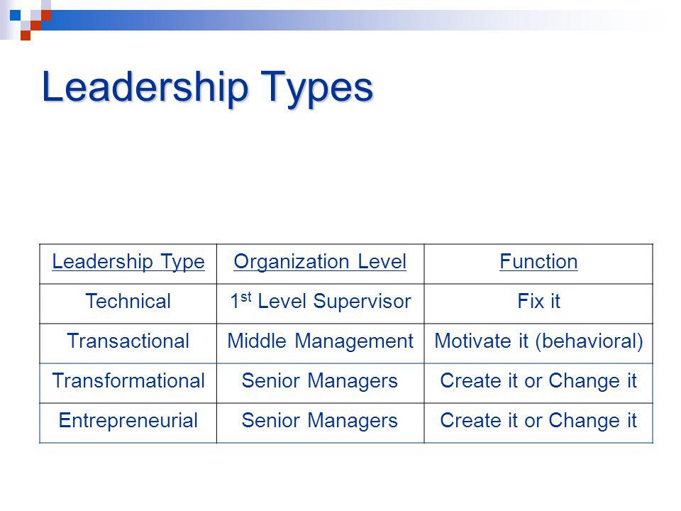 Leadership Types Leadership TypeOrganization LevelFunction Technical1 st Level SupervisorFix it TransactionalMiddle ManagementMotivate it (behavioral) TransformationalSenior ManagersCreate it or Change it EntrepreneurialSenior ManagersCreate it or Change it
