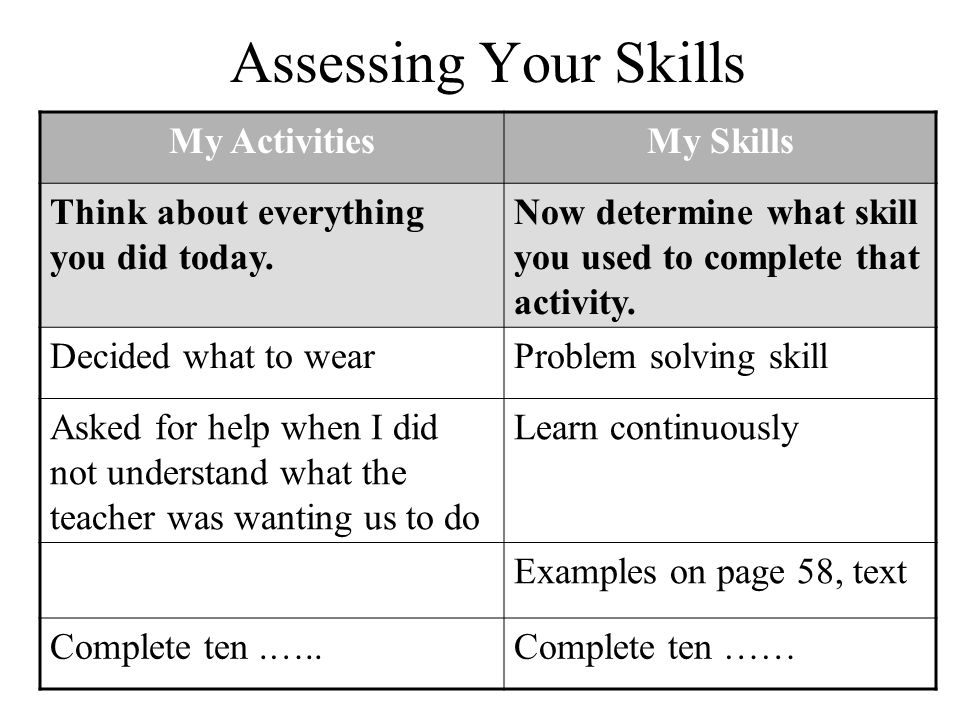 Assessing Your Skills My ActivitiesMy Skills Think about everything you did today.